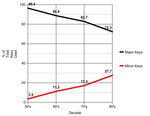 major-minor-graph